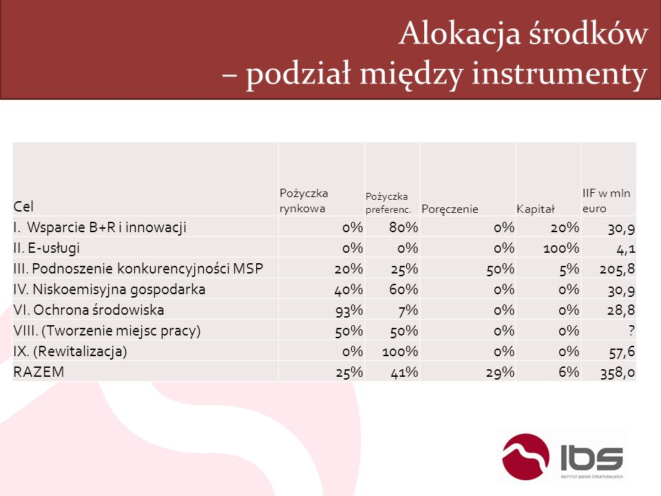 Alokacja środków – podział między instrumenty
