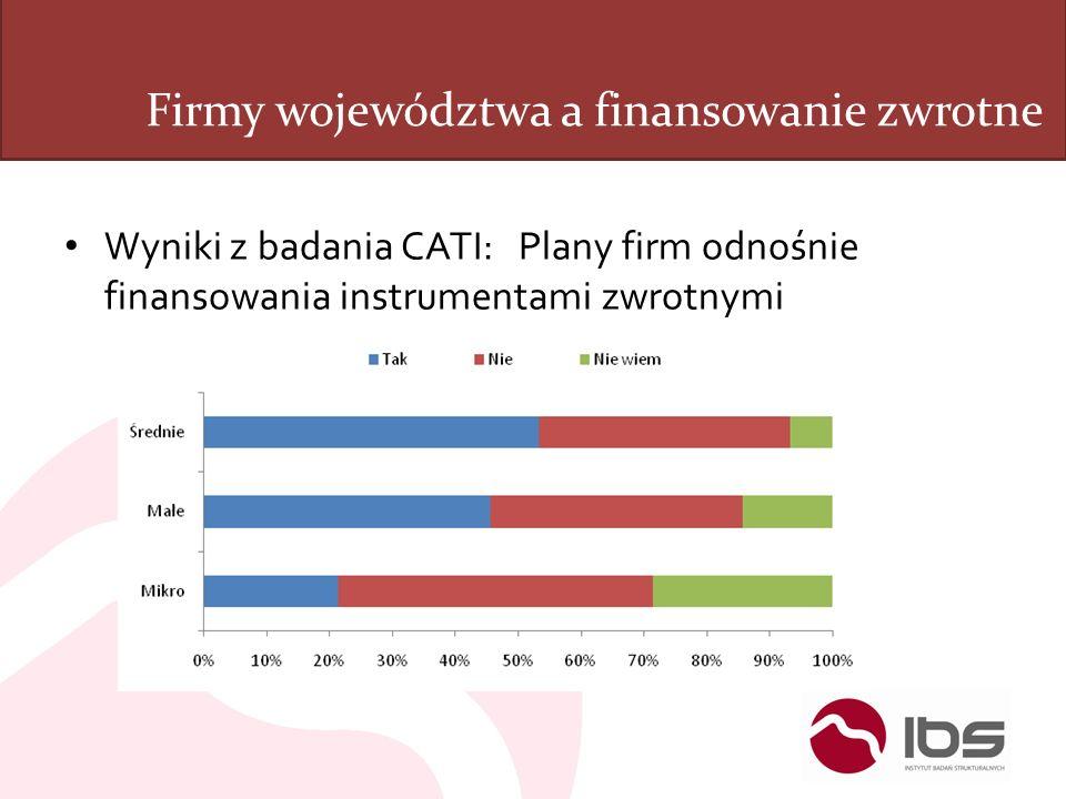 Firmy województwa a finansowanie zwrotne