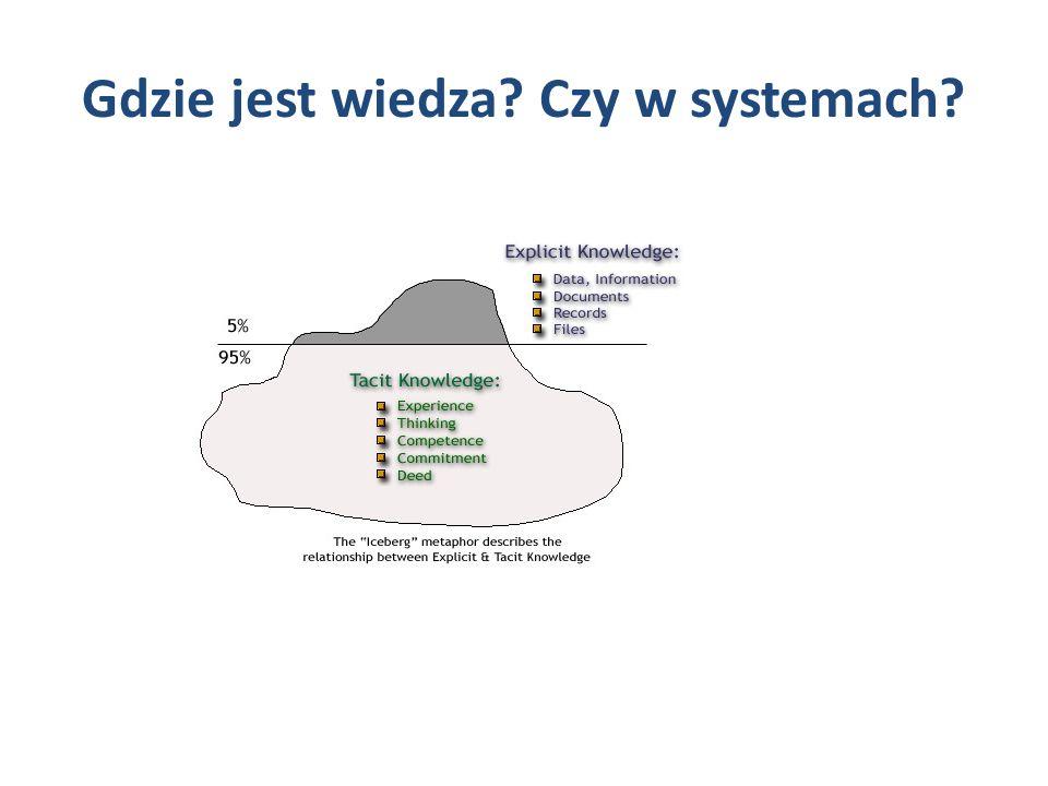 Gdzie jest wiedza Czy w systemach