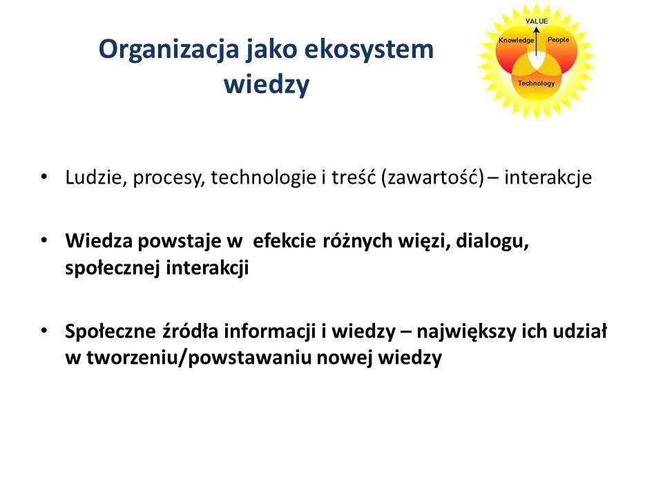Organizacja jako ekosystem wiedzy
