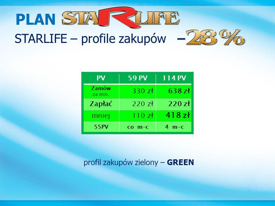 PLAN STARLIFE – profile zakupów – 418 zł