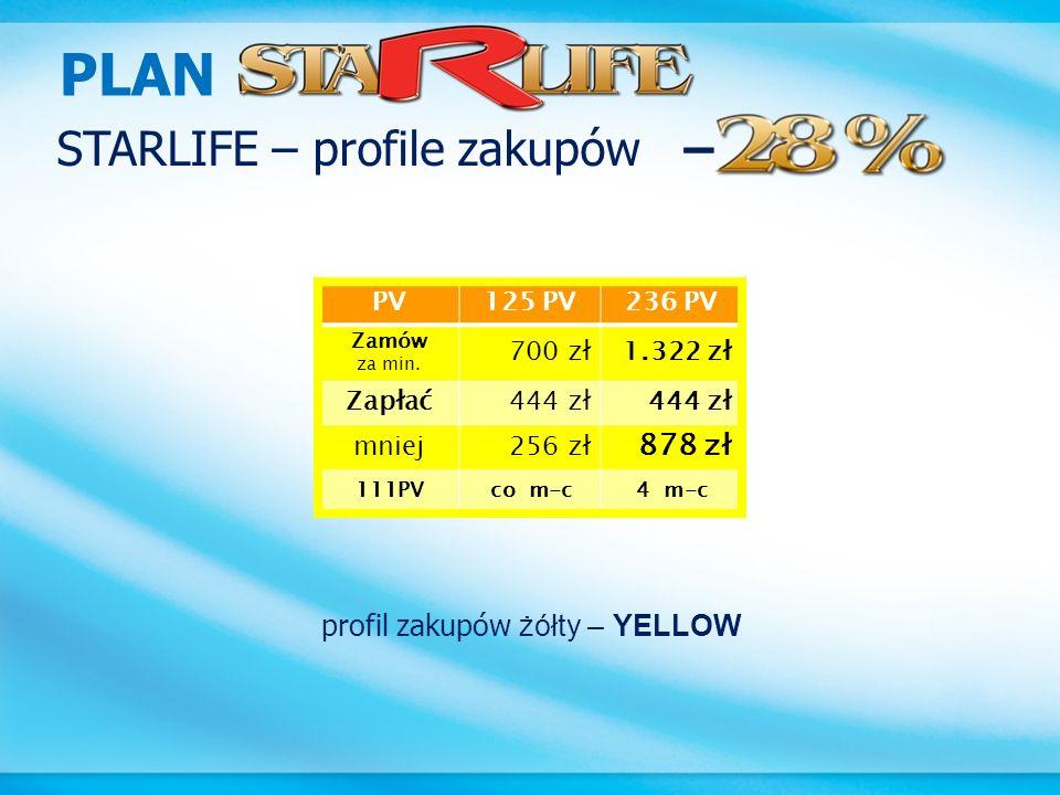 PLAN STARLIFE – profile zakupów – 878 zł profil zakupów żółty – YELLOW