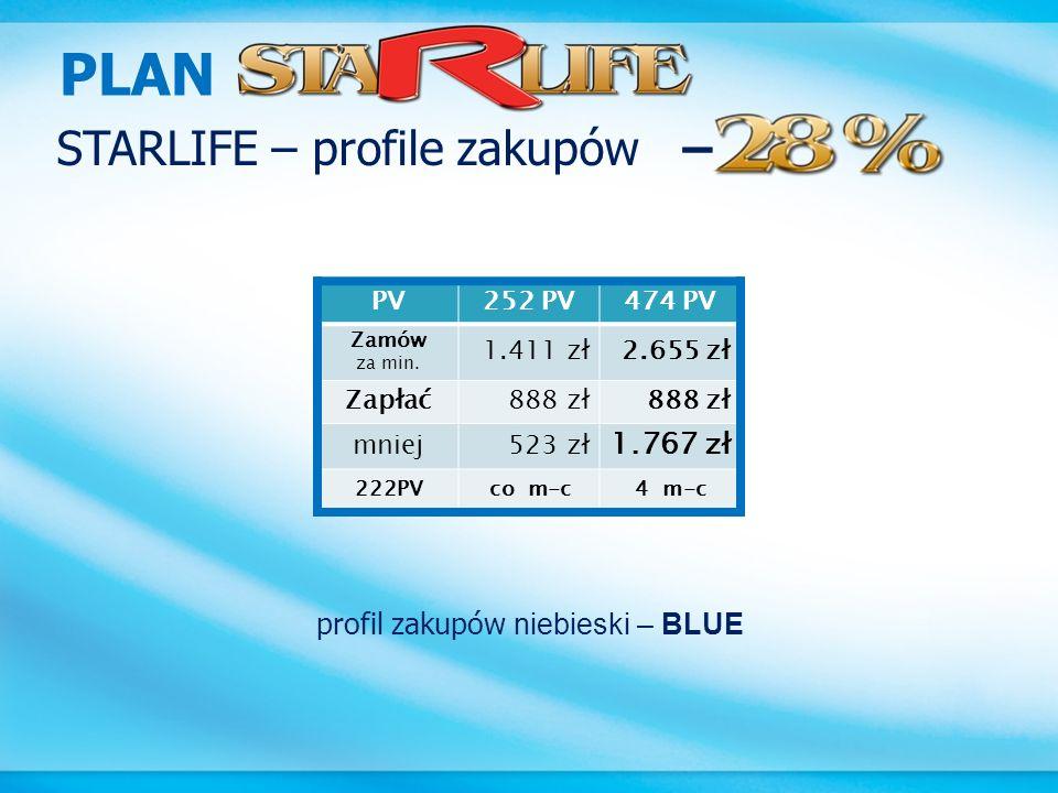PLAN STARLIFE – profile zakupów – 1.767 zł