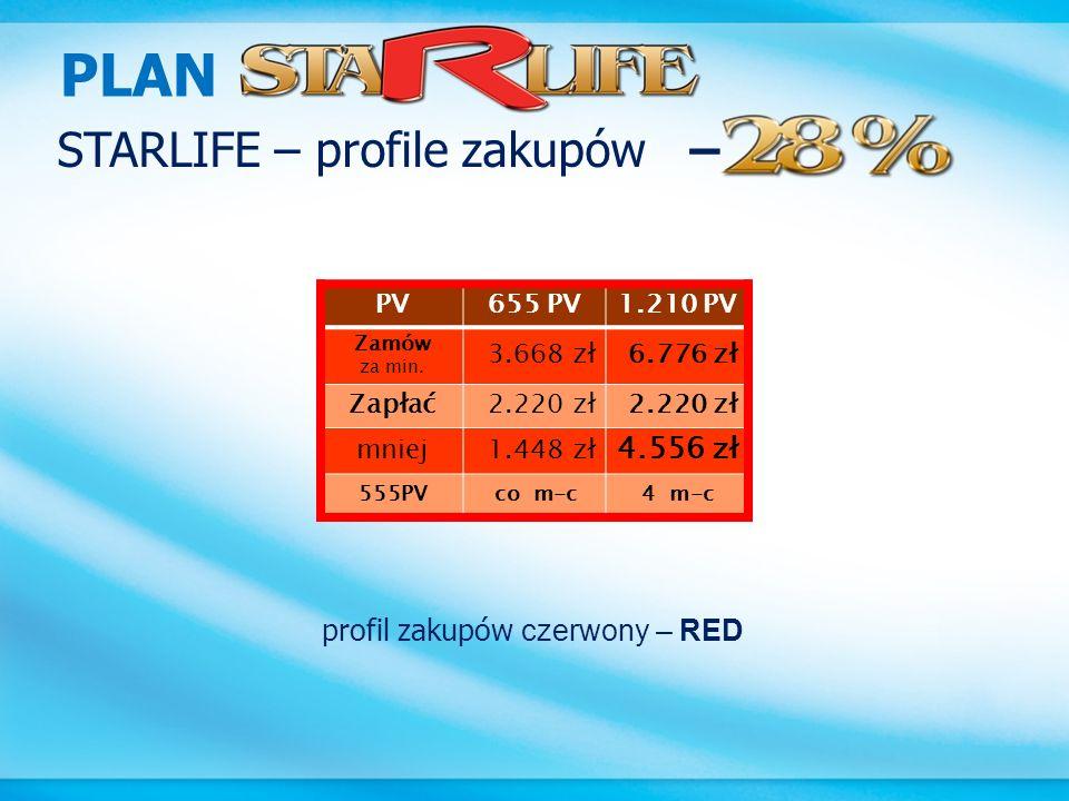 PLAN STARLIFE – profile zakupów – 4.556 zł