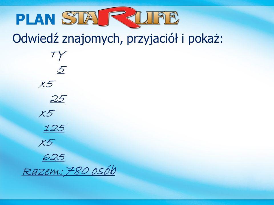 PLAN 780 osób Odwiedź znajomych, przyjaciół i pokaż: TY 5 x5 25 125