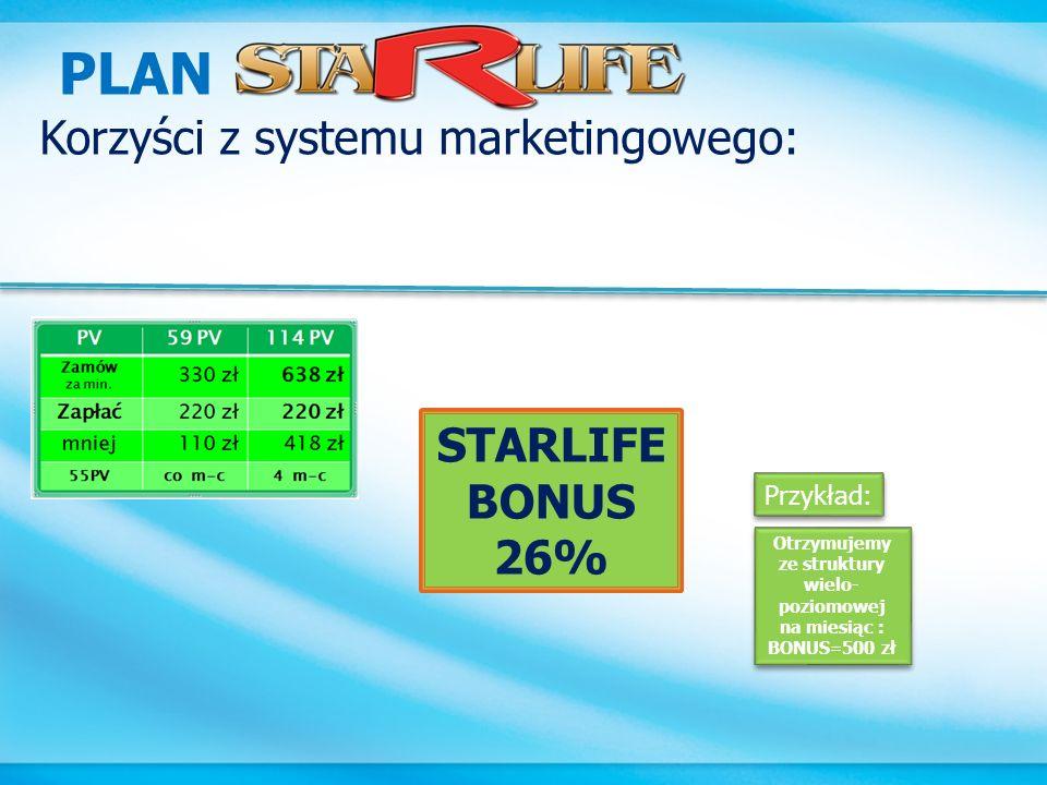 PLAN Korzyści z systemu marketingowego: STARLIFE BONUS 26% Przykład: