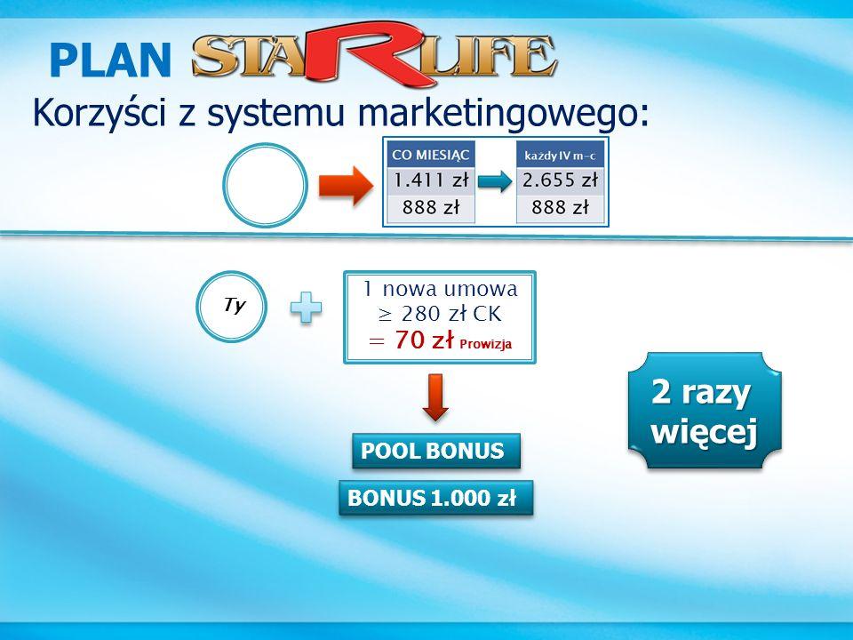 PLAN Korzyści z systemu marketingowego: 2 razy więcej = 70 zł Prowizja