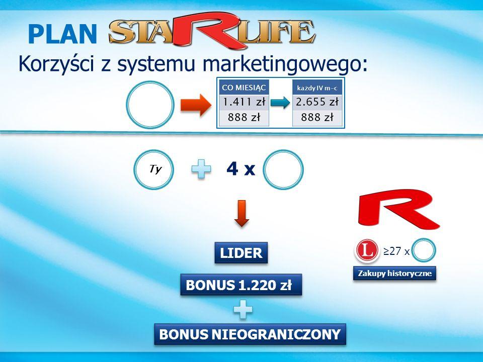 PLAN Korzyści z systemu marketingowego: 4 x L LIDER BONUS 1.220 zł