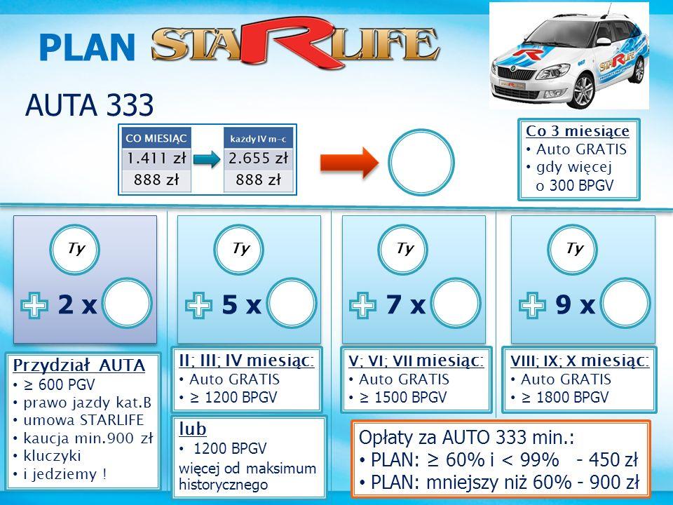 PLAN AUTA 333 2 x 5 x 7 x 9 x Opłaty za AUTO 333 min.: