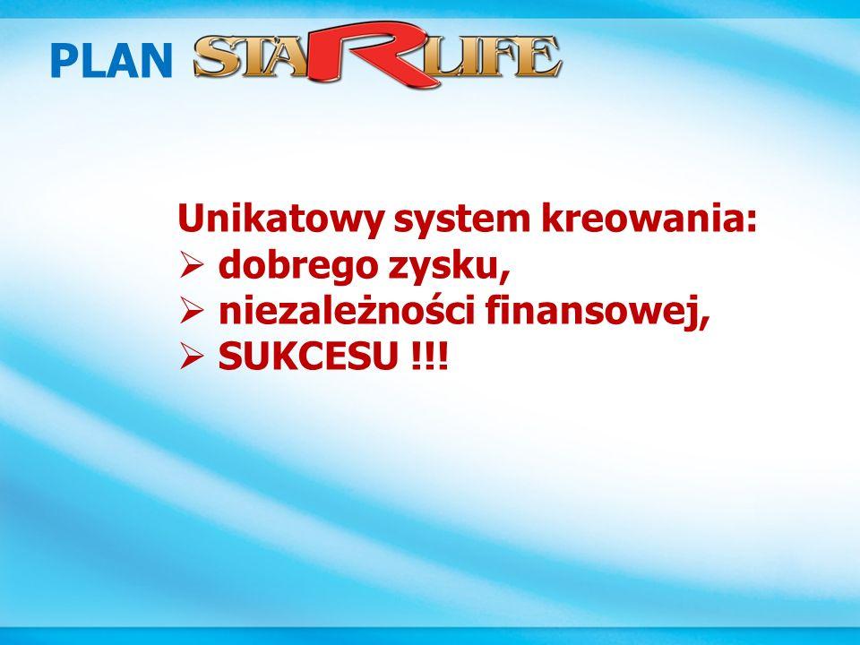 PLAN Unikatowy system kreowania: dobrego zysku,