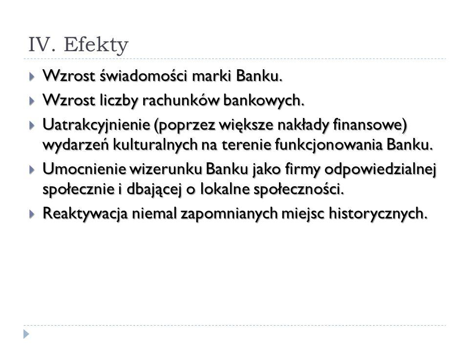 IV. Efekty Wzrost świadomości marki Banku.