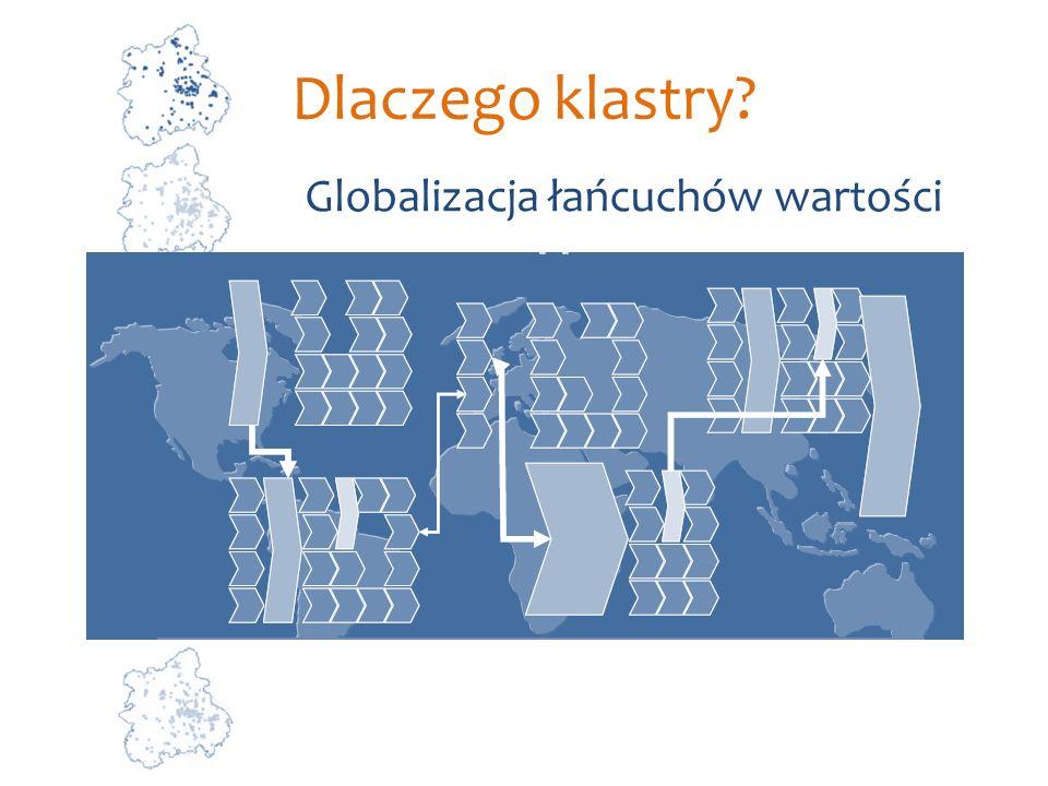 Dlaczego klastry Globalizacja łańcuchów wartości