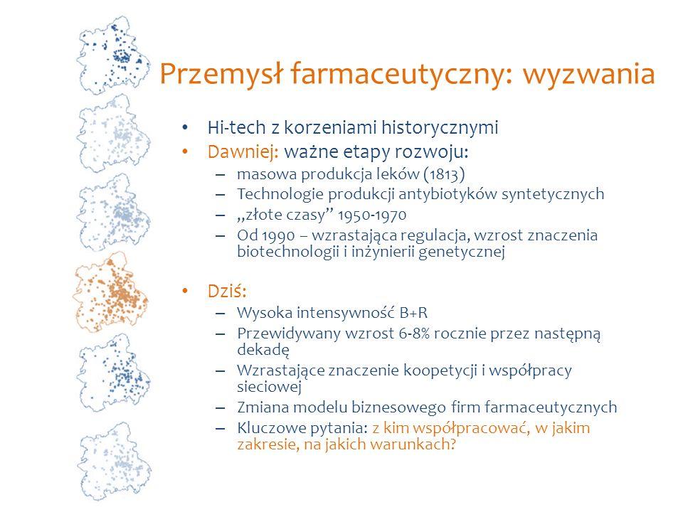Przemysł farmaceutyczny: wyzwania
