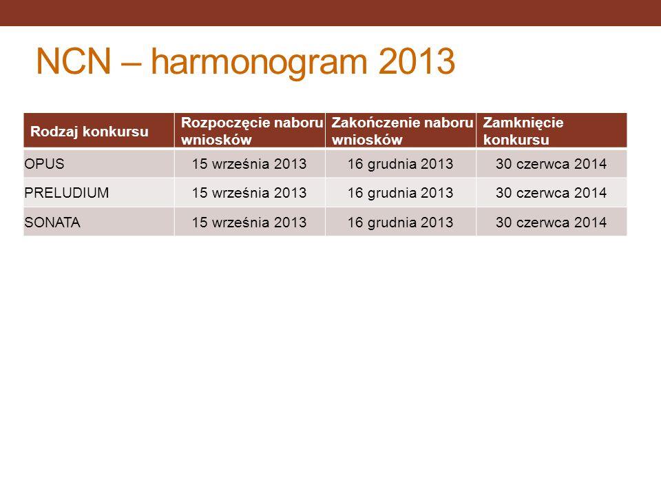 NCN – harmonogram 2013 Rodzaj konkursu Rozpoczęcie naboru wniosków