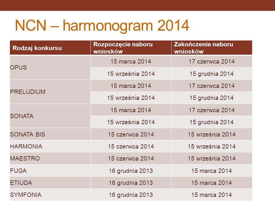 NCN – harmonogram 2014 Rodzaj konkursu Rozpoczęcie naboru wniosków