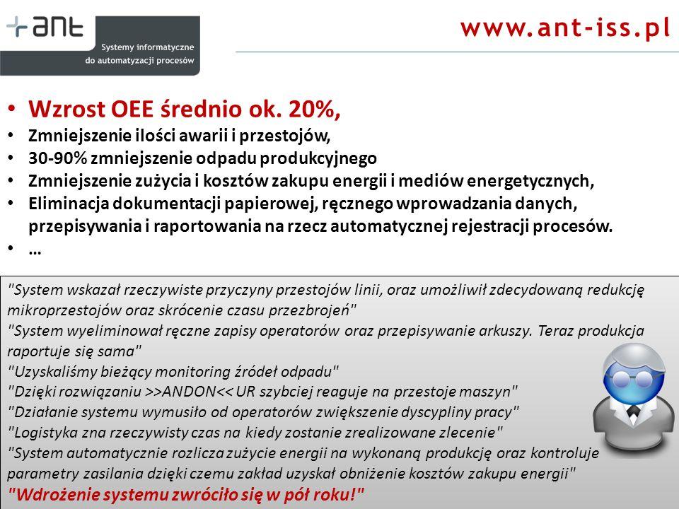www.ant-iss.pl Wzrost OEE średnio ok. 20%,