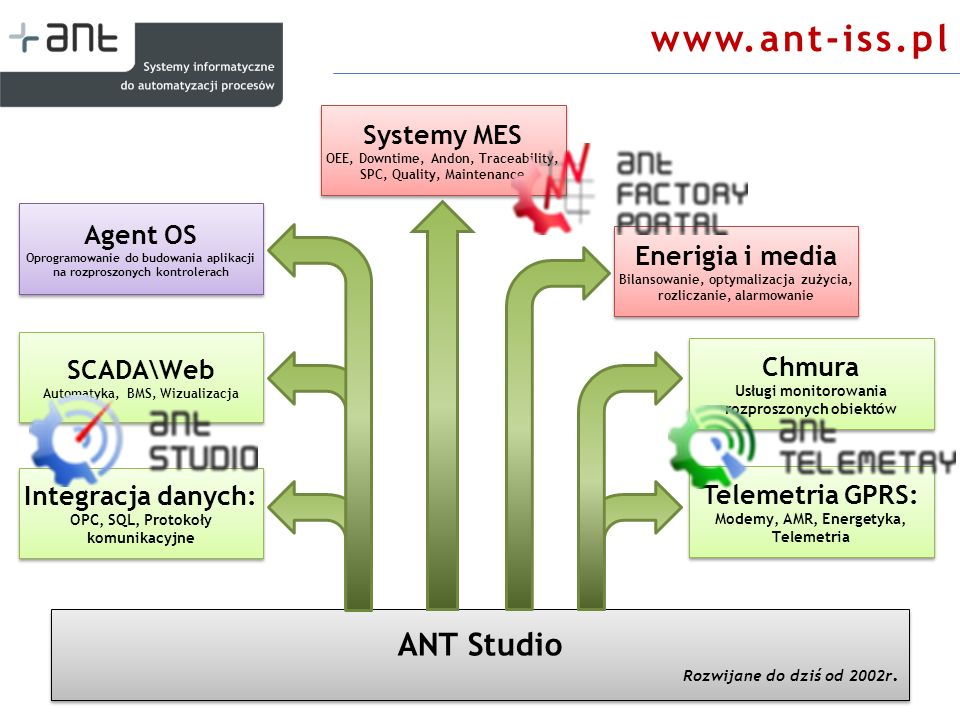 www.ant-iss.pl ANT Studio Systemy MES Agent OS Enerigia i media