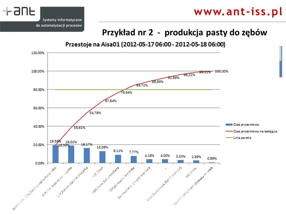 www.ant-iss.pl Przykład nr 2 - produkcja pasty do zębów