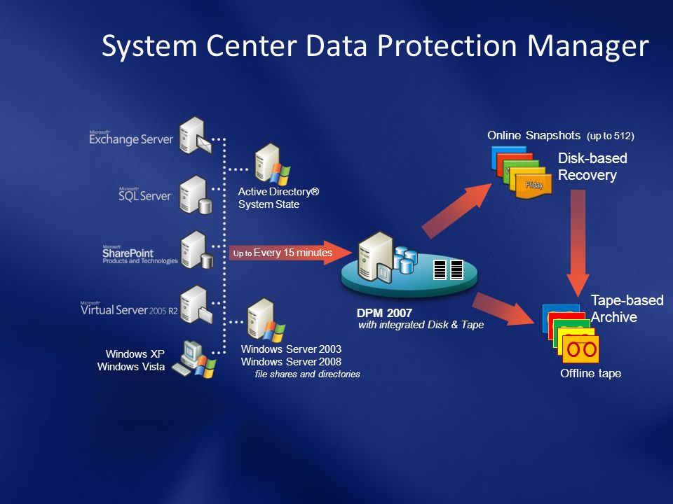 System Center Data Protection Manager