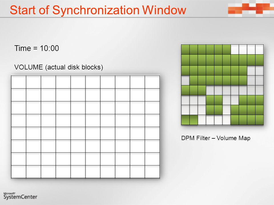 Start of Synchronization Window
