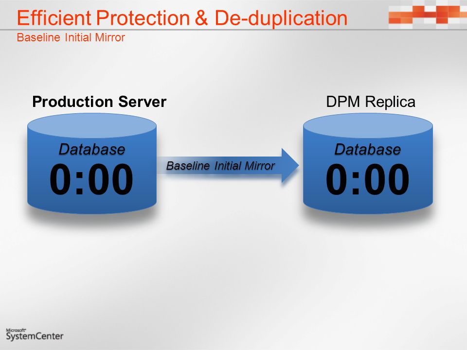 Efficient Protection & De-duplication Baseline Initial Mirror
