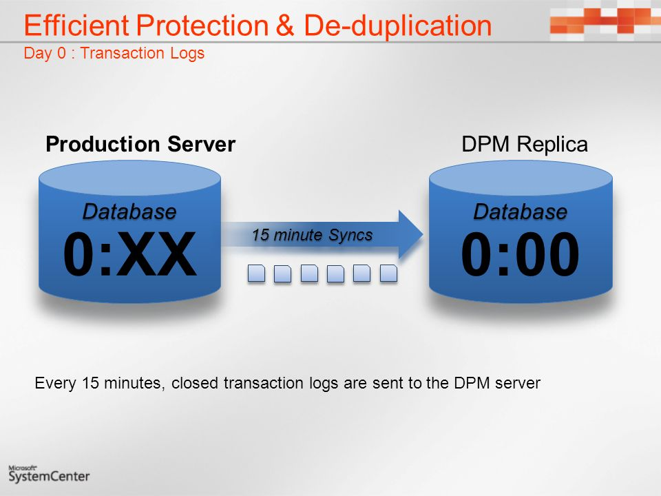 Efficient Protection & De-duplication Day 0 : Transaction Logs