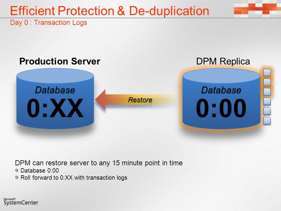 Efficient Protection & De-duplication Day 0 : Transaction Logs
