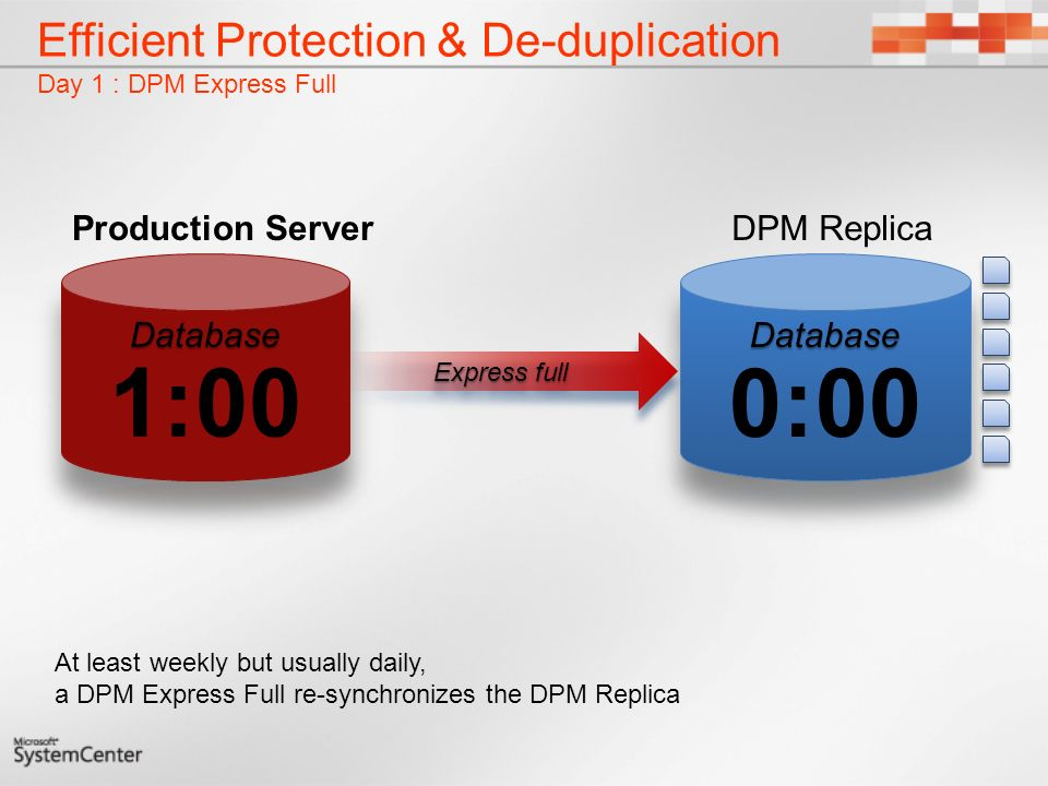 Efficient Protection & De-duplication Day 1 : DPM Express Full