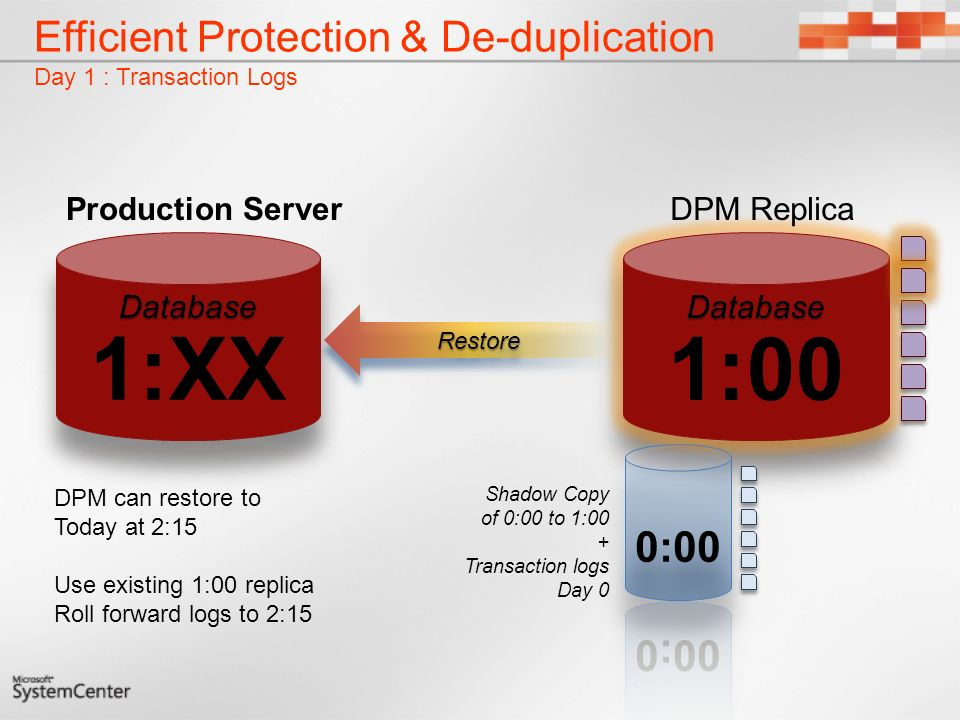Efficient Protection & De-duplication Day 1 : Transaction Logs