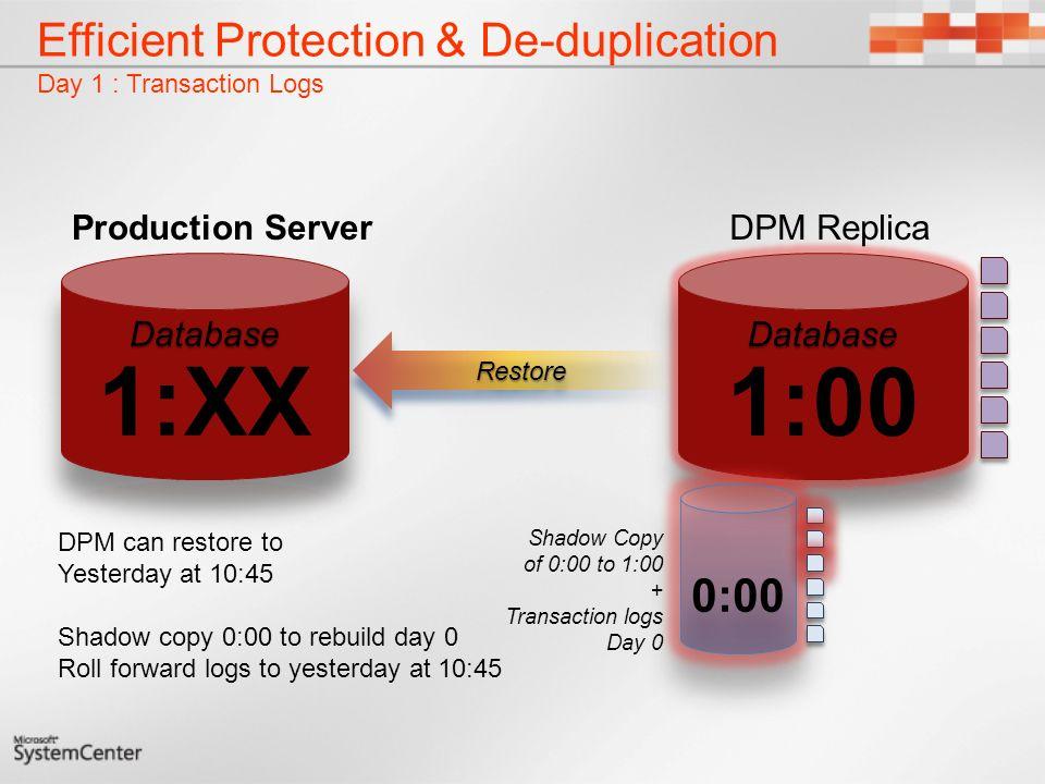Efficient Protection & De-duplication Day 1 : Transaction Logs