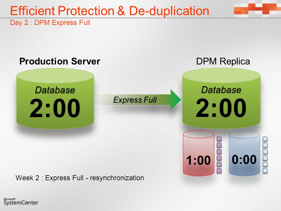 Efficient Protection & De-duplication Day 2 : DPM Express Full