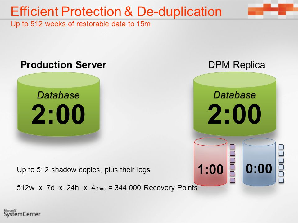 Efficient Protection & De-duplication Up to 512 weeks of restorable data to 15m