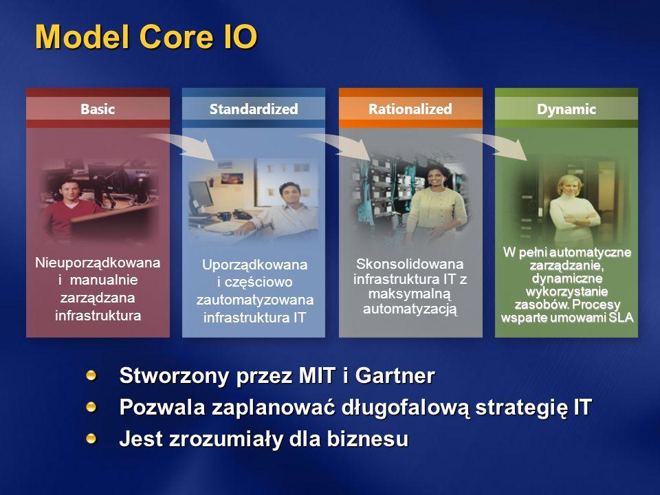 Model Core IO Stworzony przez MIT i Gartner