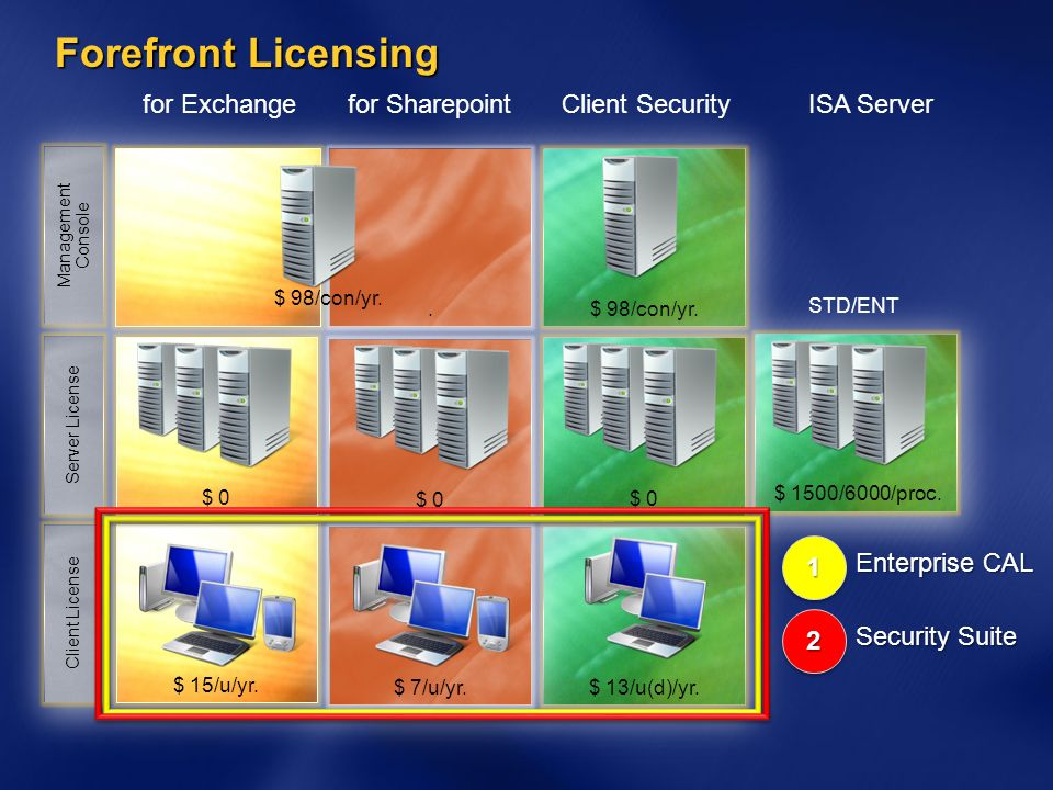 Forefront Licensing for Exchange for Sharepoint Client Security