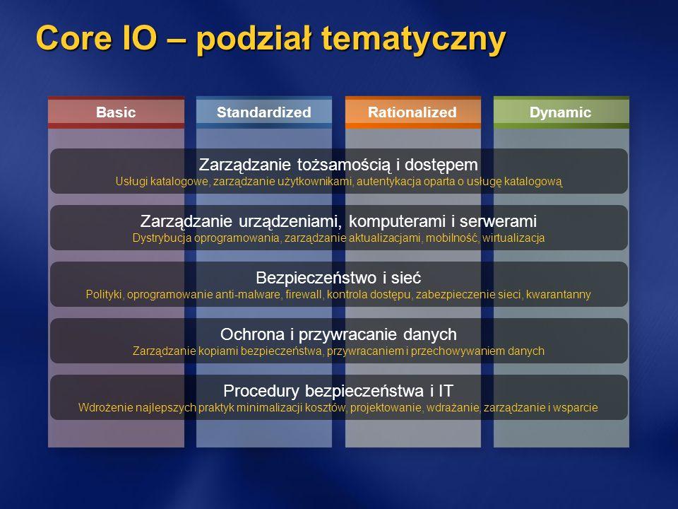 Core IO – podział tematyczny