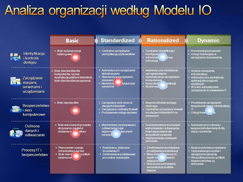 Analiza organizacji według Modelu IO