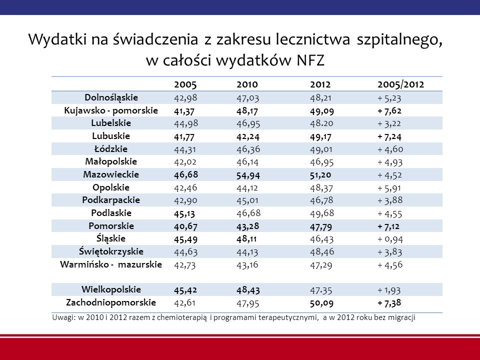 Wydatki na świadczenia z zakresu lecznictwa szpitalnego, w całości wydatków NFZ
