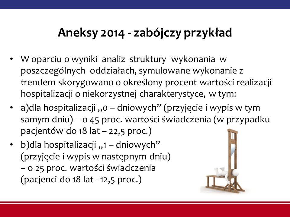 Aneksy 2014 - zabójczy przykład