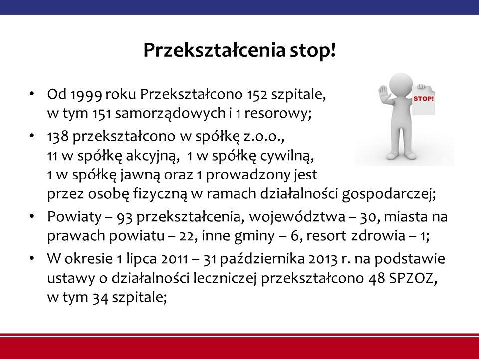 Przekształcenia stop! Od 1999 roku Przekształcono 152 szpitale, w tym 151 samorządowych i 1 resorowy;