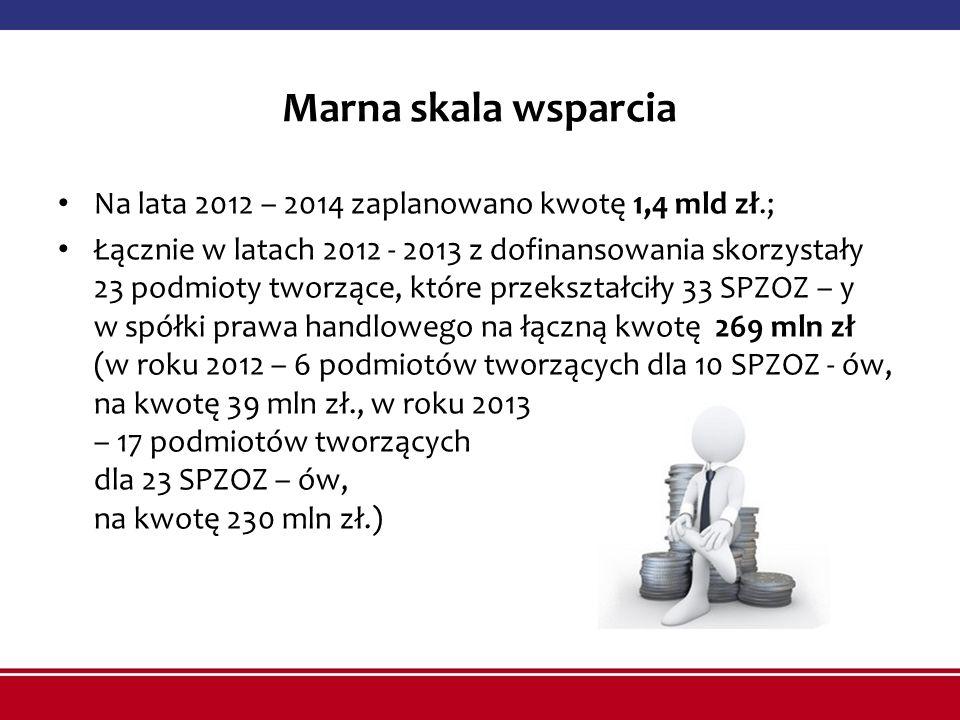 Marna skala wsparcia Na lata 2012 – 2014 zaplanowano kwotę 1,4 mld zł.;