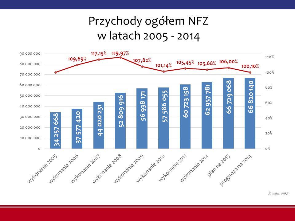Przychody ogółem NFZ w latach 2005 - 2014