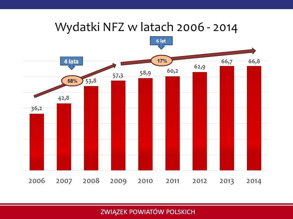 Wydatki NFZ w latach 2006 - 2014 6 lat 17% 58%