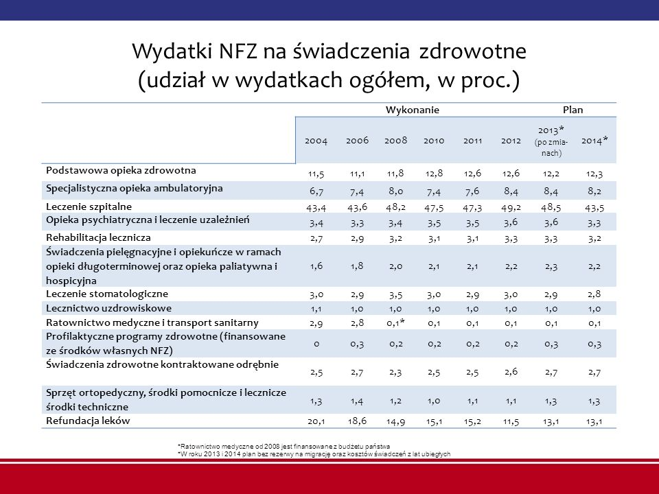 Wydatki NFZ na świadczenia zdrowotne (udział w wydatkach ogółem, w proc.)