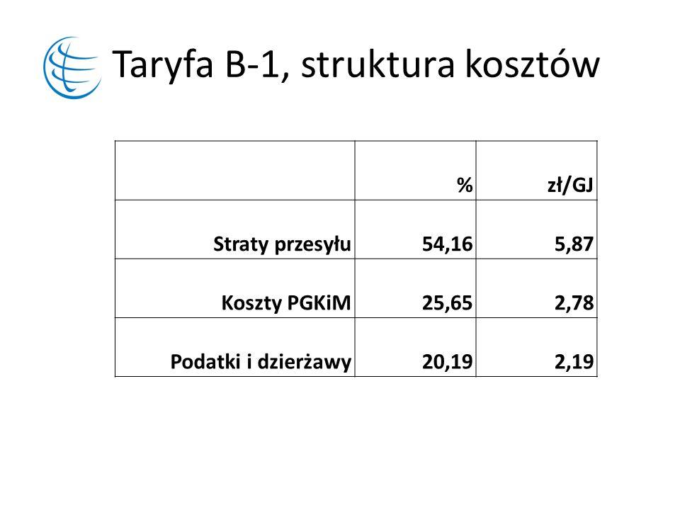 Taryfa B-1, struktura kosztów