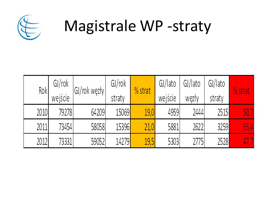 Magistrale WP -straty