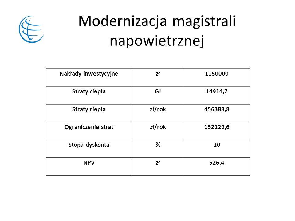 Modernizacja magistrali napowietrznej