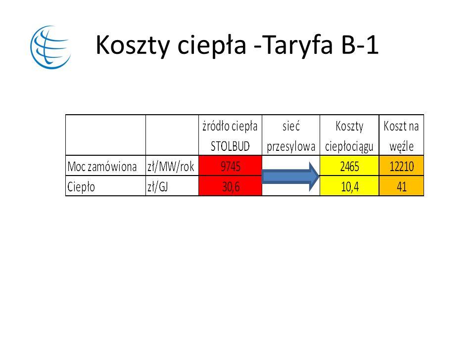 Koszty ciepła -Taryfa B-1