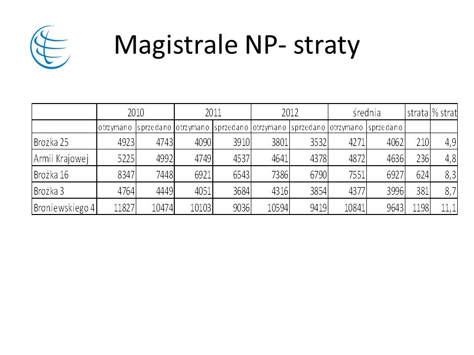 Magistrale NP- straty