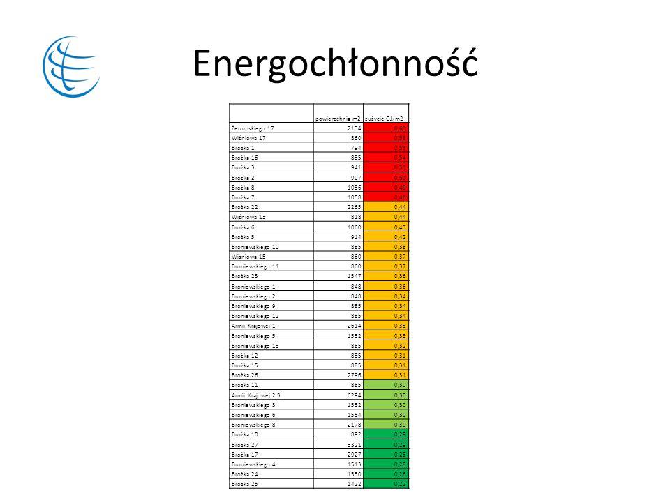 Energochłonność powierzchnia m2 zużycie GJ/m2 Żeromskiego 17 2134 0,60