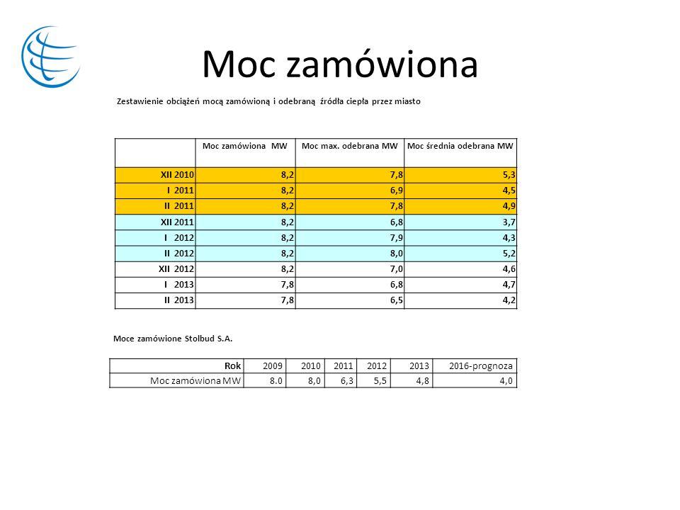 Moc średnia odebrana MW